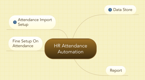 Mind Map: HR Attendance Automation