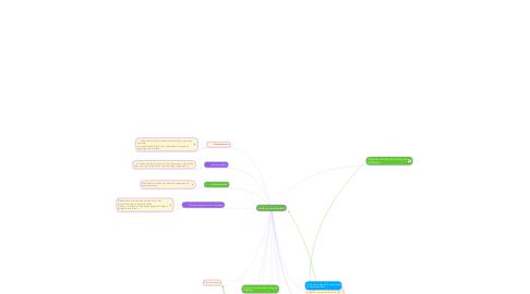 Mind Map: normas de almacenamiento