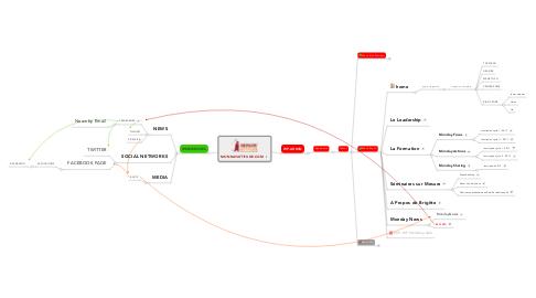 Mind Map: MONDAYATTITUDE.COM