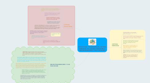 Mind Map: ESTRUCTURA Y FUNCIONES DEL SISTEMA NERVIOSO Y EL SISTEMA ENDOCRINO, NEUTRANSMISORES Y SUS FUNCIONES