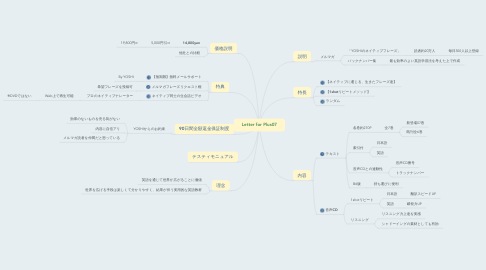 Mind Map: Letter for Plus07