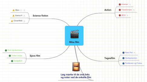 Mind Map: Mine film