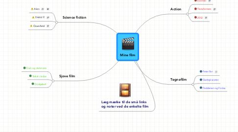 Mind Map: Mine film
