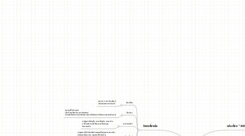 Mind Map: บทละครวิทยุ