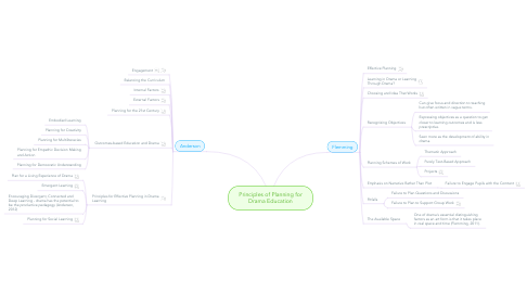 Mind Map: Principles of Planning for Drama Education