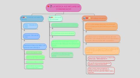 Mind Map: LA MÚSICA ALS MITJANS DE COMUNICACIÓ