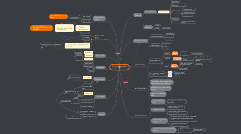 Mind Map: Improving yourself in dota