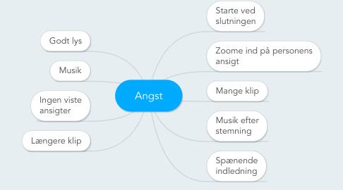 Mind Map: Angst