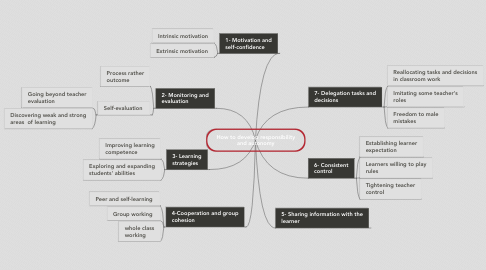 Mind Map: How to develop responsibility and autonomy