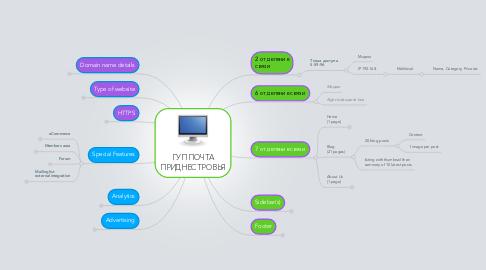 Mind Map: ГУП ПОЧТА ПРИДНЕСТРОВЬЯ