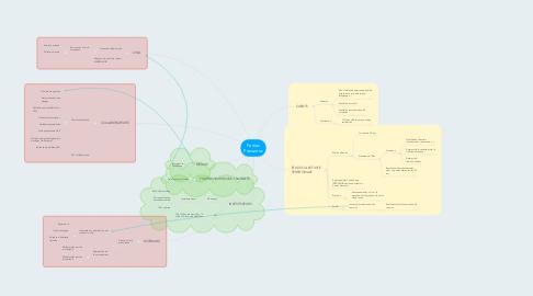 Mind Map: Parties Prenantes