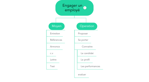 Mind Map: Engager un employé