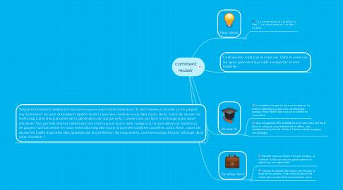 Mind Map: comment reussir