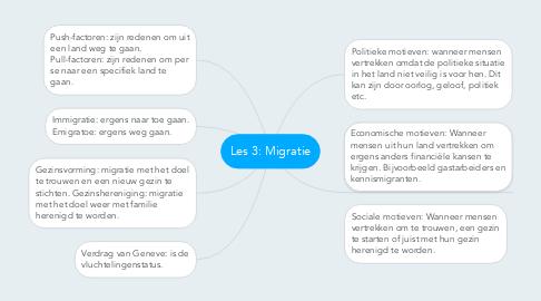Mind Map: Les 3: Migratie
