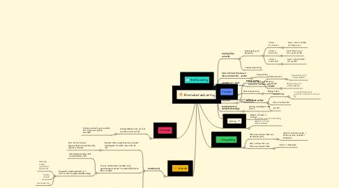 Mind Map: Brandverzekering