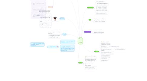 Mind Map: JITT