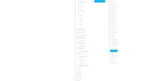 Mind Map: 0.0 USF Home
