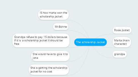 Mind Map: The scholarship Jacket