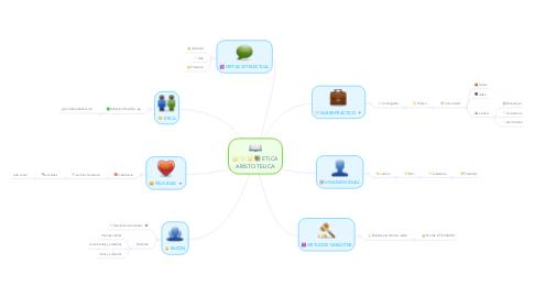 Mind Map: ETICA ARISTOTELICA