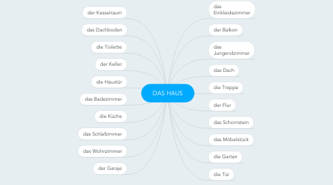 Mind Map: DAS HAUS