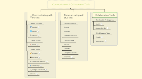 Mind Map: Communication & Collaboration Tools