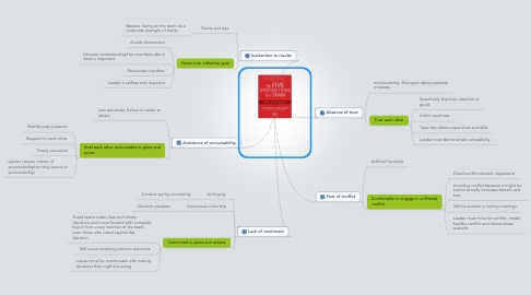 Mind Map: MONTREAL NLDP Book Review Mind-Map:  Five Dysfunctions of a Team