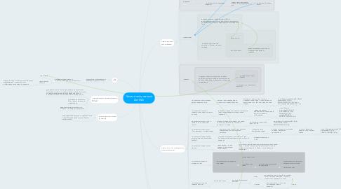 Mind Map: Схема коммуникаций ZenMall
