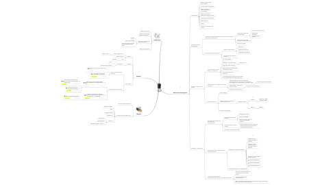 Mind Map: webcam perixx