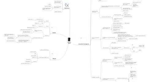 Mind Map: webcamperixx