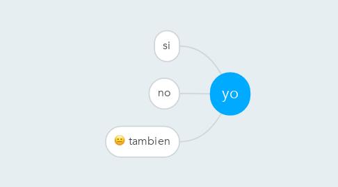 Mind Map: yo