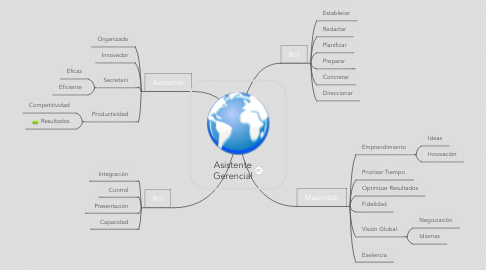 Mind Map: Asistente Gerencial