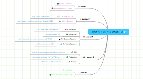 Mind Map: What we learnt from CD200615?