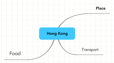 Mind Map: Hong Kong