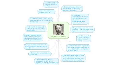 Mind Map: 14 principios de Fayol
