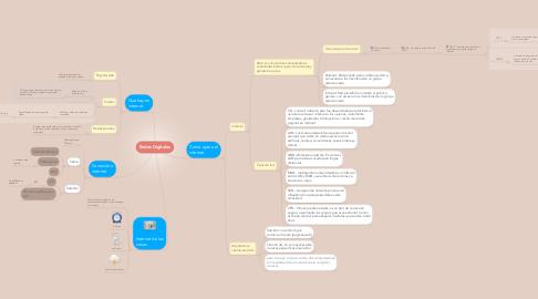 Mind Map: Redes Digitales