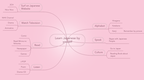 Mind Map: Learn Japanese by youself
