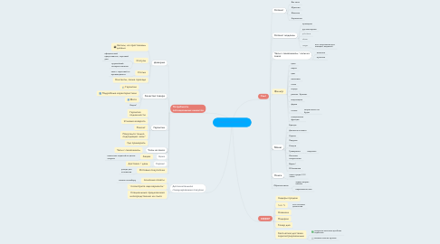 Mind Map: www.poljot-watch.ru