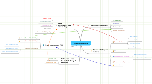 Mind Map: Your Class Wikispace