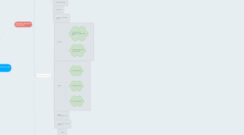 Mind Map: Компьютер-Электронно-вычислительная машина (ЭВМ)