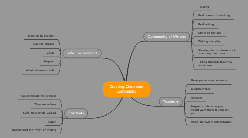 Mind Map: Creating Classroom Community