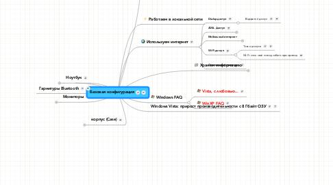 Mind Map: Базовая конфигурация