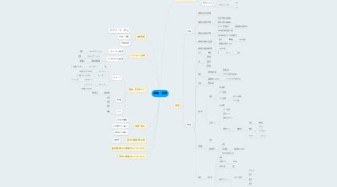Mind Map: 長嶋 良知