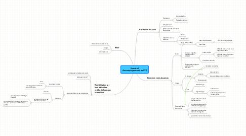 Mind Map: Numériel d'accompagnement en SVT