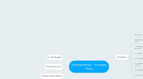 Mind Map: Procedimentos - Processo Penal