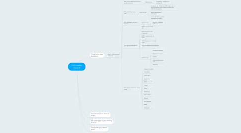 Mind Map: CVO market research