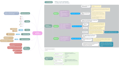 Mind Map: Projet  Shakespeare