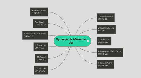 Mind Map: Dynastie de Méhémet Ali