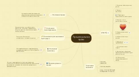 Mind Map: Процессуальное право