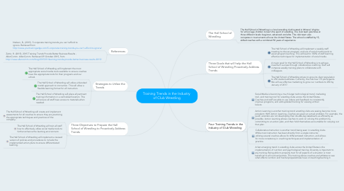 Mind Map: Training Trends in the Industry  of Club Wrestling