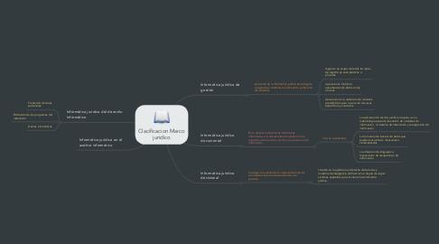 Mind Map: Clacificacion Marco juridico